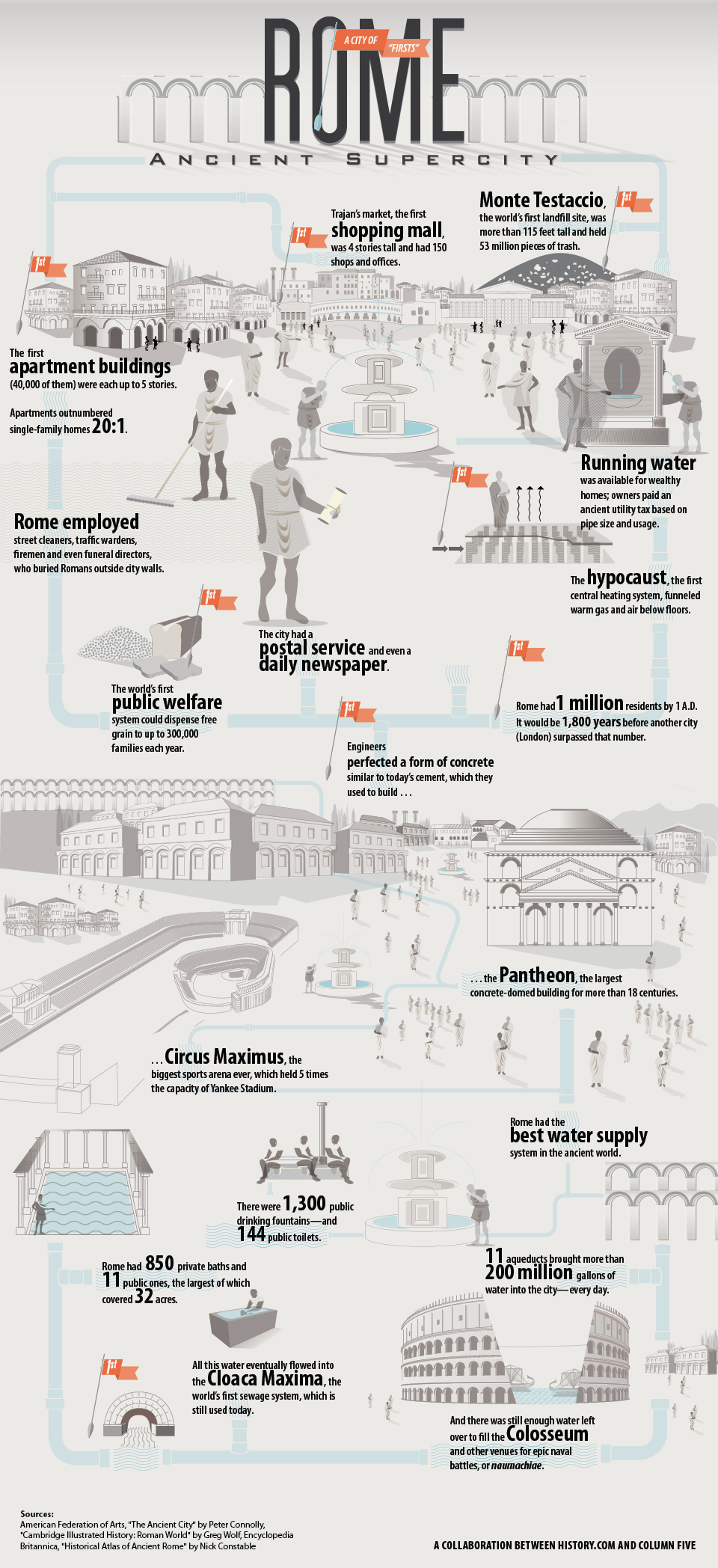 Incredible Infographic on the Impact of Ancient Rome, a City of Firsts